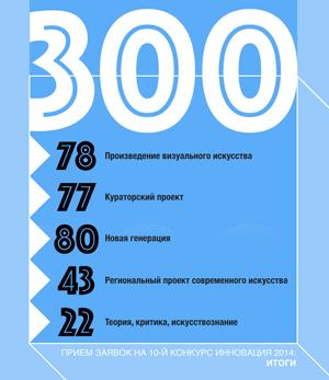 X всероссийский конкурс в области современного искусства